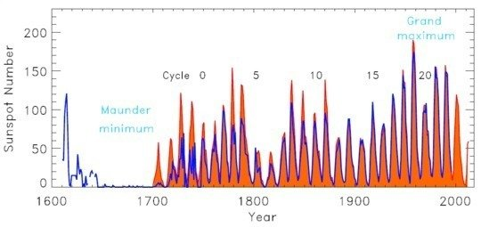 Telescopic, yearly averaged, sunspot number records: Zurich (orange; Solar Influences Data Analysis Center, SIDC - http://www.sidc.be/) and group sunspot number (blue; Hoyt & Schatten 1998; Sol. Phys. 179, 189)