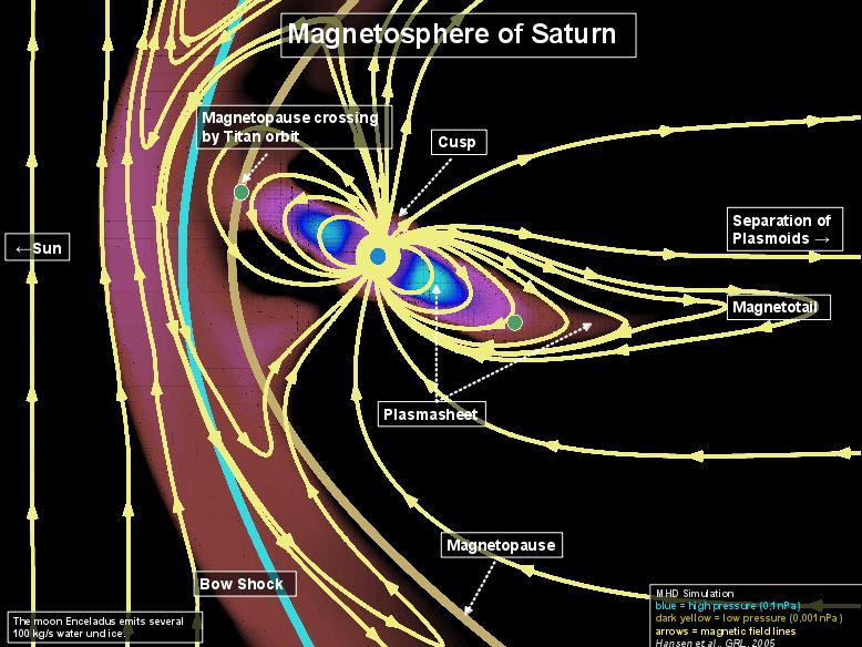 Planetary Plasma Environment Research Max Planck