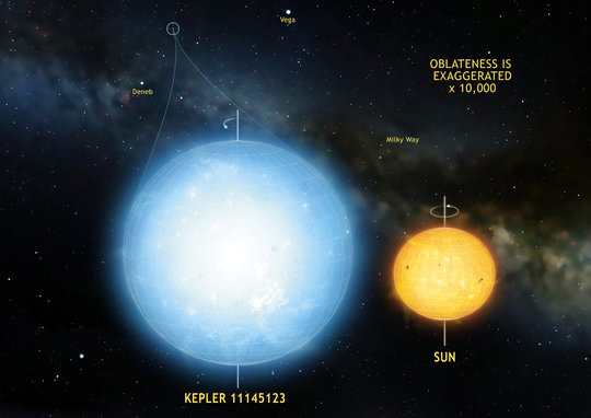 The star Kepler 11145123 is the roundest natural object ever measured in the universe. Stellar oscillations imply a difference in radius between the equator and the poles of only 3 km. This star is significantly more round than the Sun. <br /><br />