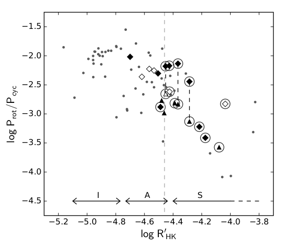 In a multidecade study of the photometric variability of 21 young solar-type stars we found systematic tendencies in the behavior of the spot cycles and active longitudes of active stars. The lengths of the identified spot cycles follow a sequence of branches as a function of Rossby number or the stellar activity level. A split into parallel sub-branches within the diagram may point to the excitation of different cycle modes in the dynamos of different stars. We found that active longitudes, or persistent non-axisymmetric spot distribution, are common on the fast rotating and strongly active stars but absent on the slow rotating and moderately active ones. This is indicative of a transition between axisymmetric and non-axisymmetric dynamo modes between slow and fast rotating stars. In many cases we observed a significant difference between the active longitude rotation periods and the stellar bulk rotation, which may suggest the presence of longitudinally moving dynamo waves in these stars.