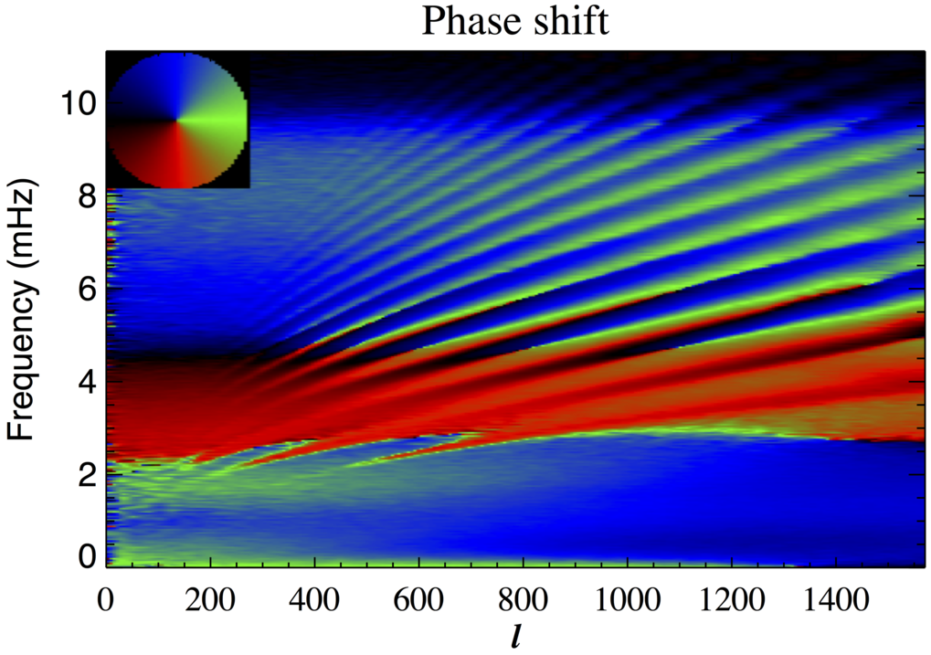 Intensity dependent phase shift of oscillations as a function of spherical harmonic degree and frequency (Schou 2015).