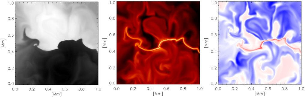 Formation of a current sheet (a very thin layer with strong electrical current) at the sharp interface between oppositely directed magnetic fields in the upper solar photosphere. The images show various quantities in a horizontal cut at a height of about 400~km above the optical solar surface. Left: vertical magnetic field (black: about 400 Gauss downward directed, white: about 300 Gauss upward directed); middle: temperature (varyingbetween about 4000 K in the background and 8500 K in the bright current sheet); left: vertical flow velocity (blue: upflow, red: downflow, reaching speeds of about 15 km/s in the current sheet, which are driven by reconnection of magnetic field lines in the current sheet.)