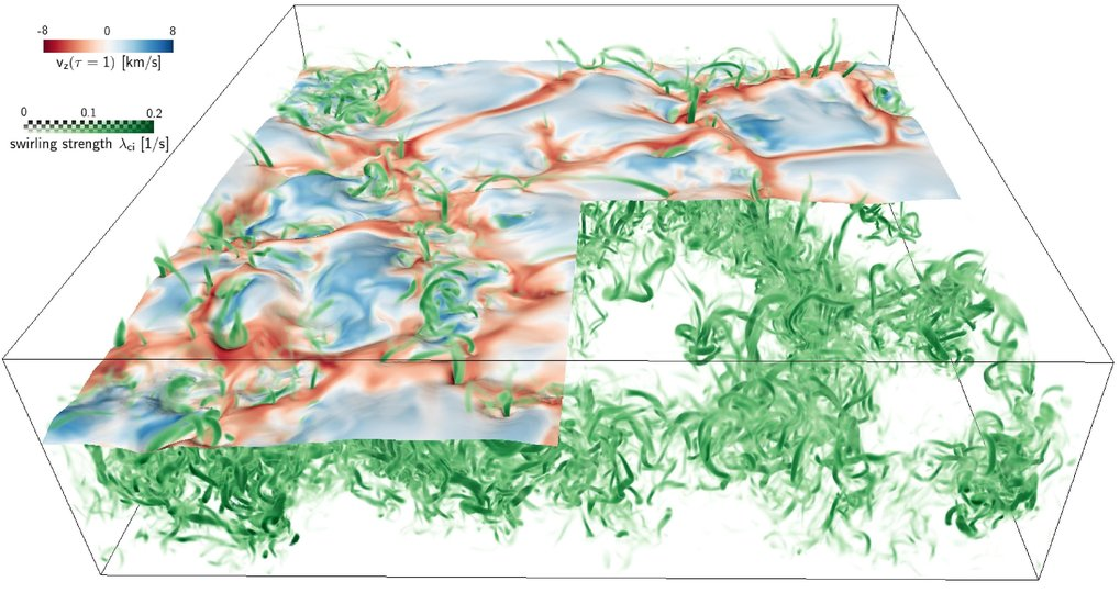 Snapshot from a simulation of solar convective flows. The green volume rendering indicates swirling flows near the optical solar surface, which is color-coded with vertical flow velocity (downflows in red and upflows in blue). The size of the box shown is 4800 km × 4800 km horizontally and 1400 km in depth. The optical surface is hidden in the lower right quadrant, uncovering the swirling structure in the subsurface layers.