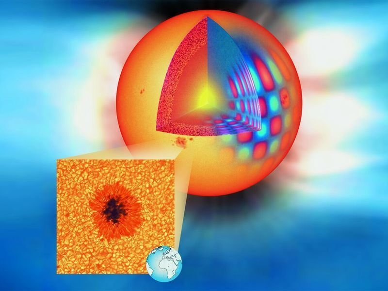 A cutaway drawing of the Sun showing its oscillations (right) from which a detailed picture of the solar interior has been deduced. The blow-up reveals a sunspot produced by the Sun's magnetic field. The Earth is shown to scale. The Sun's hot and extended corona is visible in the background.