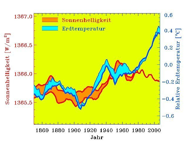 The increase of the atmosphere's average temperature over the last 150 years (right scale, units relative to the temperature in 1960) shows striking similarities to the rise of the Sun's irradiance (left scale) only until 1980.