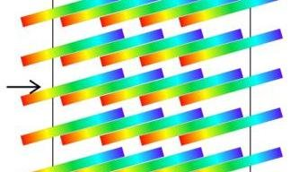 With current solar instrumentation it is impossible to measure the spectra of all pixels over a two-dimensional field of view simultaneously. The new type of spectrograph developed within this project will overcome this limitation by replacing the spectrograph slit by a rotated microlens array.