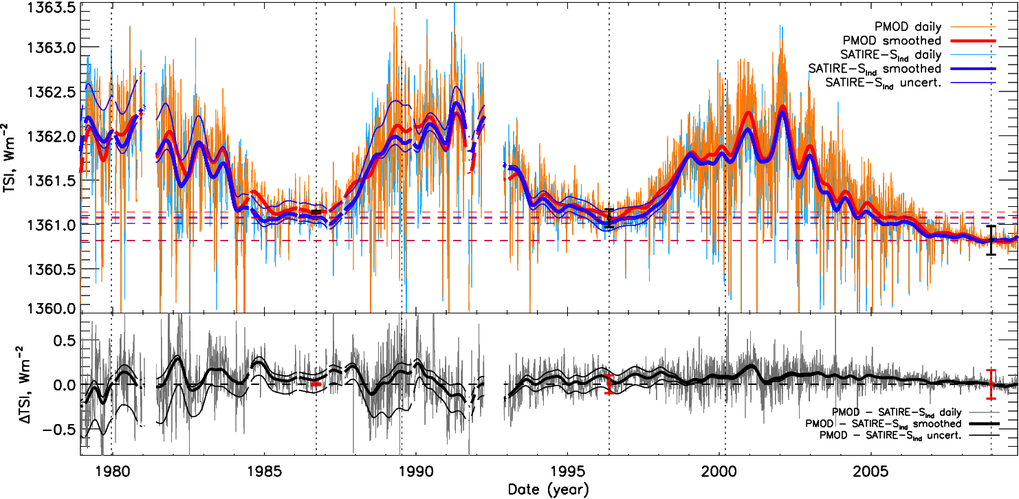 <p>Fig1 - In the upper plot, PMOD composite of TSI measurements (daily data, light red; smoothed, thick red line) and SATIRE-S results (daily data, light blue; smoothed, thick blue) between 1978 and 2009 normalised to SORCE/TIM at December 2008 are shown. The thin blue lines mark the uncertainty range of SATIRE-S (only smoothed values plotted). In the lower plot, the difference between PMOD and SATIRE-S is shown (daily, grey; smoothed, black) along with the difference of the uncertainty with respect to PMOD. The black and red error bars are the errors from [12] in the upper and lower plots, respectively. Dotted vertical lines indicate cycle maxima and minima. Dashed horizontal lines signifying cycle minima are plotted to aid the reader. Gaps in the curves are present when data gaps are larger than 27 days. From Ball et al. (2012) [1].</p>