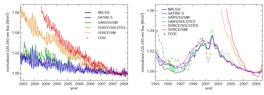 <p>Fig 2 -  Normalised solar UV irradiance between 220 and 240 nm calculated with NRLSSI (black, [13]), SATIRE-S (blue, [3]) and COSI (magenta, [14]) models, and measured with UARS/SUSIM (darker green, [15]), UARS/SOLSTICE (light green, [16]), SORCE/SOLSTICE (orange, [17]) and SORCE/SIM(red; [18]). The pale green shading marks the period when the sensitivity of the UARS/SUSIM instrument (and thus the flux) changed, so that a shift was applied to the data before that [2,3]. Left-hand panel is limited to the period when SORCE was in operation, i.e. after 2003, and shows daily values, except for the COSI model, for which only yearly averages are available. Right-hand panel shows 3-month smoothed values over the period 1993-2009, for which UARS and/or SORCE data are available. From Ermolli et al. (2013) [8].</p>
