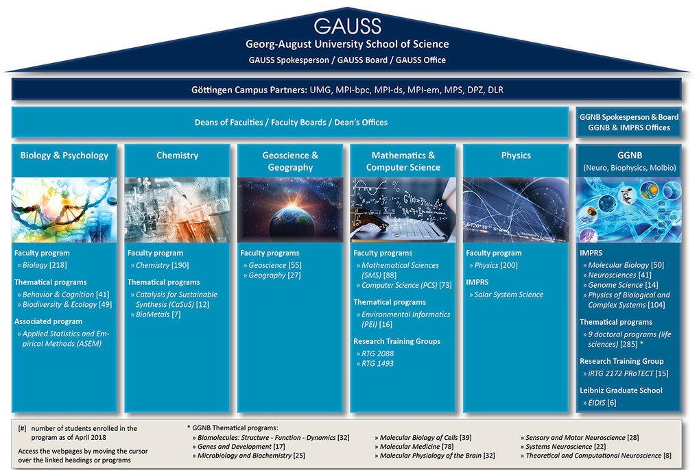 IMPRS within the GAUSS/Prophys PhD programmes at the University of Göttingen