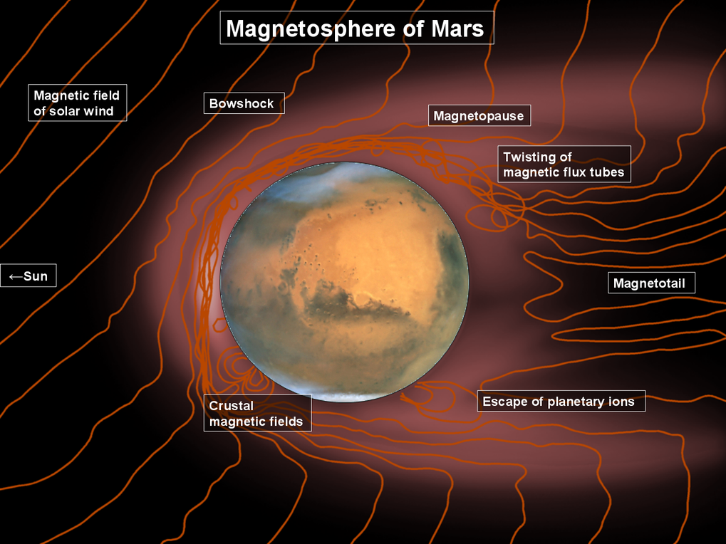The Ionosphere And magnetosphere Of Mars