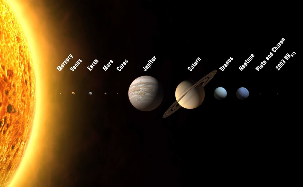 Our solar system. The Sun is to the left. The planets are shown in the right proportion.