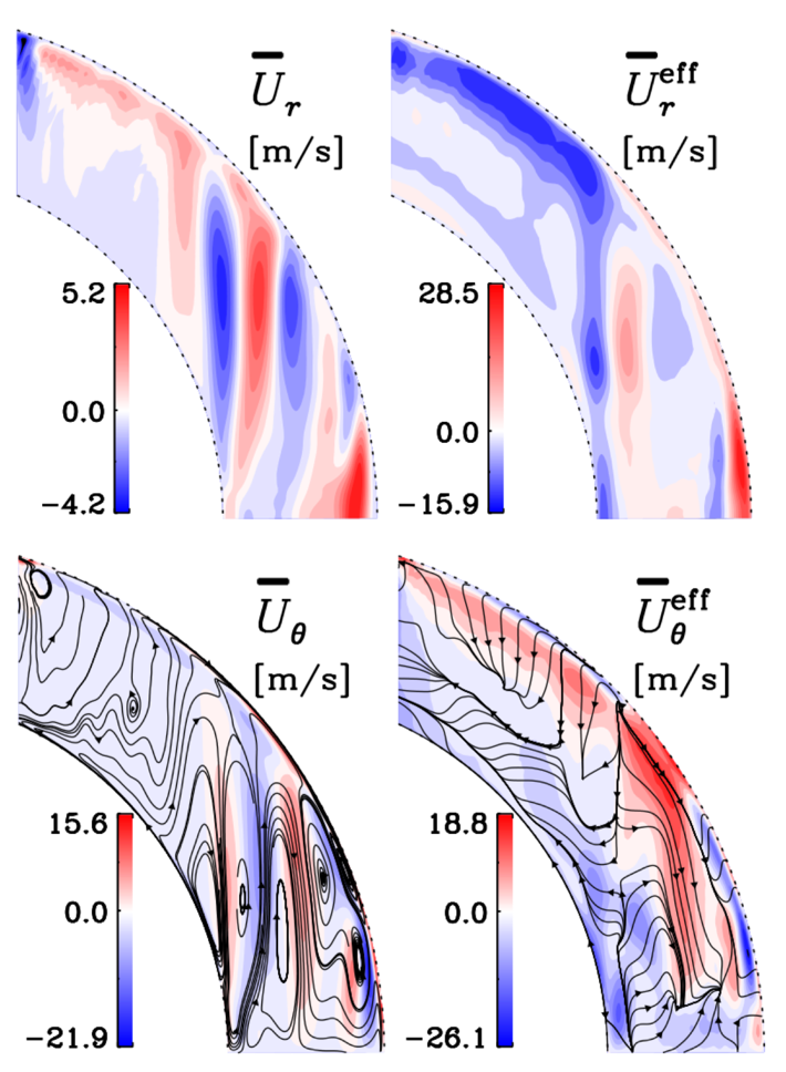 Turbulent effects play an important role in the magnetic generation of the Sun and stars. Unfortunately, at the moment observation are not able to reveal these effects. On way to understand how these turbulent effects can generate magnetic field via dynamo mechanisms is to study global 3 dimensional magnetohydrodynamic simulation of the Sun and stars. There the analysis tool testified method reveals the turbulent transport coefficients as a parametrization of the turbulent effects and therefore let us get an idea of the dynamo mechanism operating in these simulations. The most prominent mechanisms are the α effect, turbulent pumping and the turbulent diffusion. In our recent study, we find that the turbulent pumping is stronger than the meridional flow and therefore dominates the transport of magnetic field. Furthermore, all transport coefficients show strong temporal variation with the magnetic cycle, indicating a non-linear saturation mechanism for the dynamo. Only if we are able to understand the dynamos operating in simulation, we can achieve conclusion about the magnetic field generation in the Sun and stars.