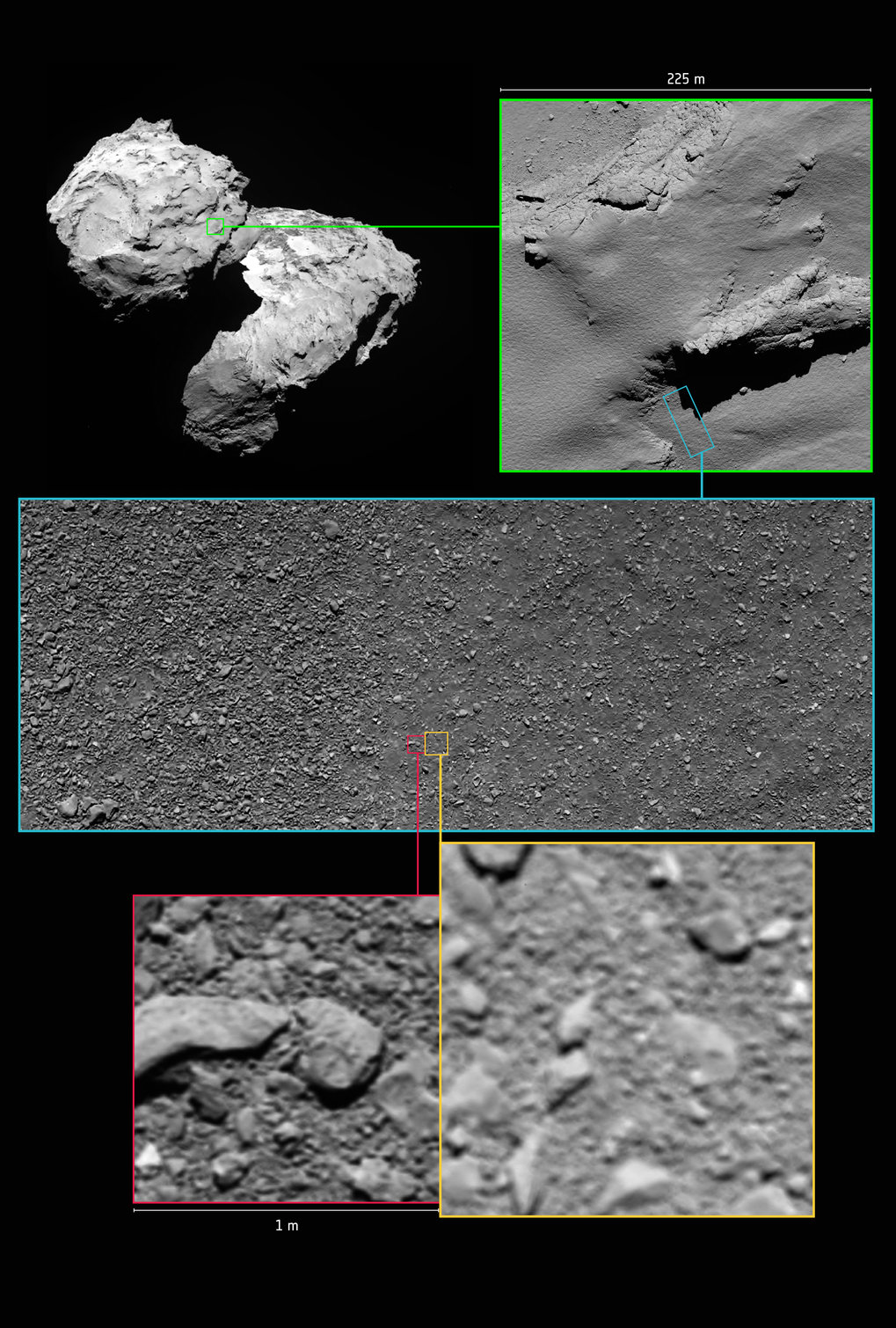 Annotated image indicating the approximate locations of some of Rosetta's final images. Note that due to differences in timing and viewing geometry between consecutive images in this graphic, the illumination and shadows vary. <br /><br />Top left: a global view of Comet 67P/Churyumov–Gerasimenko shows the area in which Rosetta touched down in the Ma'at region on the smaller of the two comet lobes. This image[EB7] was taken by the OSIRIS narrow-angle camera on 5 August 2014 from a distance of 123 km.<br /><br />Top right: an image taken by the OSIRIS narrow-angle camera from an altitude of 5.7 km, during Rosetta's descent on 30 September 2016. The image scale is about 11 cm/pixel and the image measures about 225 m across. The final touchdown point, named Sais, is seen in the bottom right of the image and is located within a shallow, ancient pit. Exposed, dust-free terrain is seen in the pit walls and cliff edges. Note the image is rotated 180º with respect to the global context image at top right.<br /><br />Middle: an OSIRIS wide-angle camera image taken from an altitude of about 331 m during Rosetta's descent. The image scale is about 33 mm/pixel and the image measures about 55 m across. The image shows a mix of coarse and fine-grained material. <br /><br />Bottom right: the penultimate image, which was the last complete image taken and returned by Rosetta during its descent, from an altitude of 24.7±1.5 m.<br /><br />Bottom left: the final image, reconstructed after Rosetta's landing, was taken at an altitude of 19.5±1.5 m. The image has a scale of 2 mm/pixel and measures about 1 m across. <br /><br />