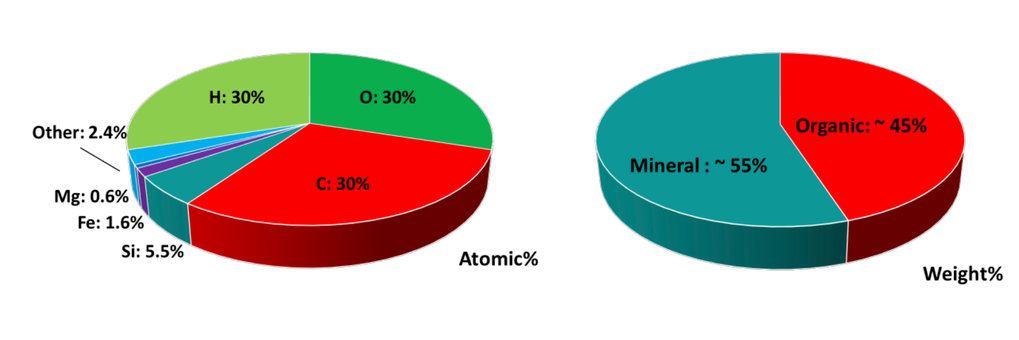 Left: Overview of the chemical elements that make up Rosetta's comet. Right: Average mass distribution of organic and mineral substances in Rosetta's comet.