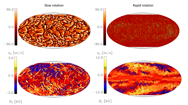 Stellar magnetic activity level and rotation are strongly connected. We studied the effect of increasing rotation rate on solar-like stars using magnetohydrodynamic simulations of stars with outer convective envelopes. At around 1.8 times the solar rotation rate, we found a transition point that separates slowly rotating, magnetically inactive stars, with rather axisymmetric large-scale magnetic fields (like our Sun), from more active, rapidly rotating, stars, with nonaxisymmetric large-scale magnetic fields. In the slow rotators we detected latitudinal dynamo waves reminiscent of the butterfly diagram of the Sun, while in the rapid rotators longitudinal dynamo waves were found. This essentially means that the nonaxisymmetric magnetic field modes rotate with a different speed than the stellar surface, that manifests itself as either prograde or retrograde migration of the magnetic structure. Such behaviour has also been observationally seen in active stars.   Our results also highlight the importance of maintaining high enough supercriticality of convection, in particular, in the rapid rotation regime, where a too low supercriticality results in axisymmetric field configuration instead of a nonaxisymmetric one.