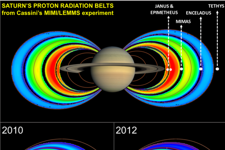 Dynamics of Saturn's electron and proton radiation belts