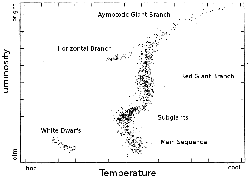 Figure 1: The different evolutionary phases of low to intermediate mass stars in a Herzsprung-Russell (HR) Diagram showing luminosity versus effective temperature.