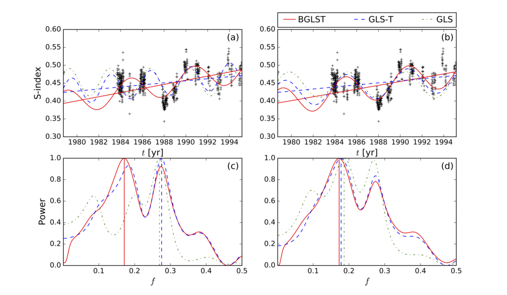 <span>Do not get fooled by linear trends - new Bayesian periodogram method developed<br /></span>