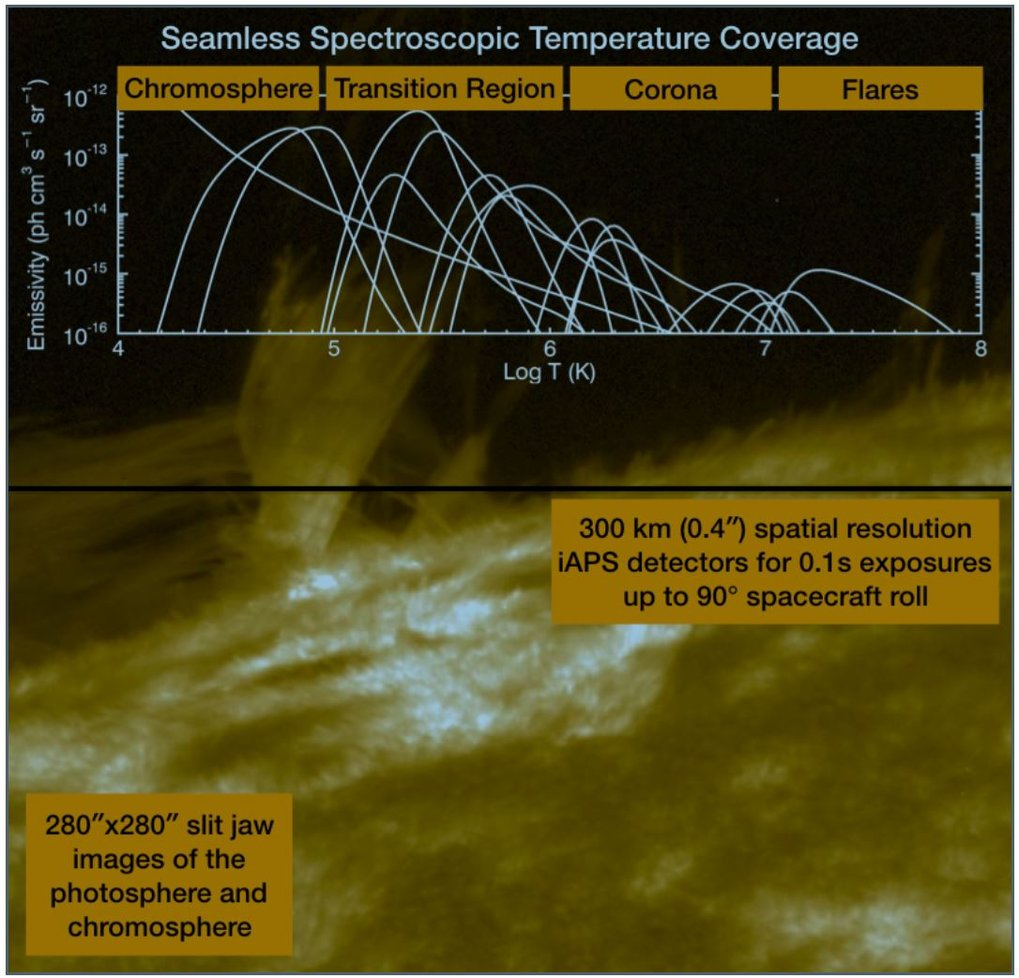 Solar-C_EUVST main scientific capabilities. Seamless temperature coverage of spectral emission from coronal speciesat high spatial resolution over and extended field of view. Image from the NASA Mission of Opportunity Proposal.