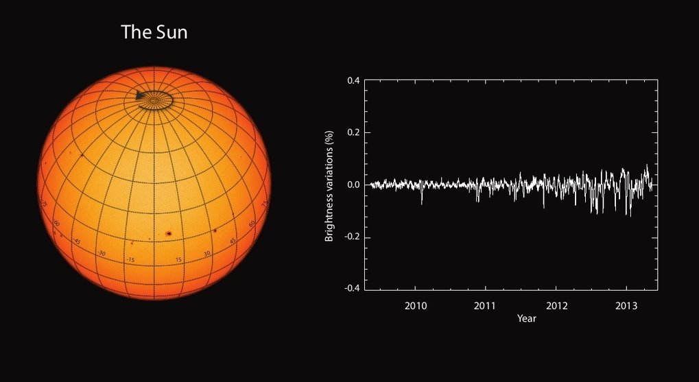 "The Sun is an ever-changing star: at times, numerous dark sunspots cover its visible surface; at others, the surface is completely ""empty"". However, by cosmic standards the Sun is extraordinarily monotonous. For the first time, MPS-scientists compared the Sun with hundreds of other stars with similar rotation periods and other fundamental properties. Most of them displayed much stronger variations."