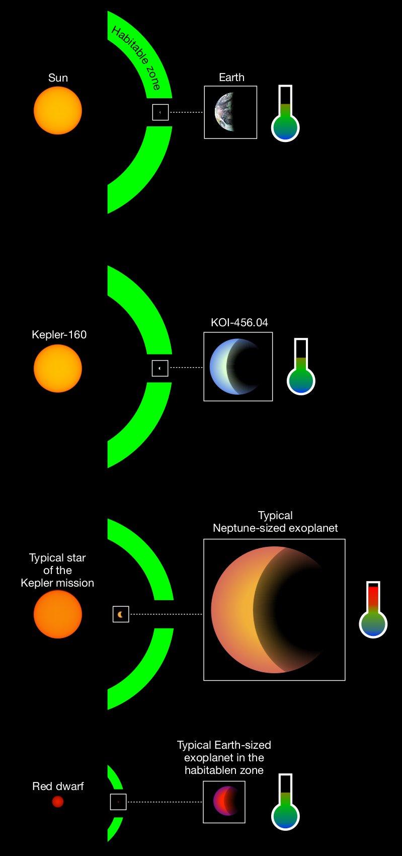 A faint resemblance of Sun and Earth